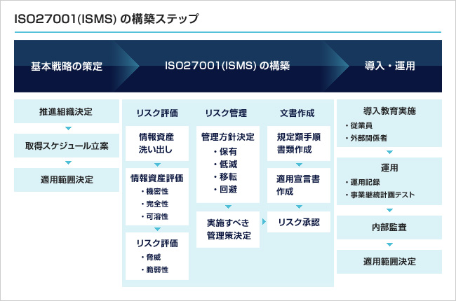 ISO27001(ISMS)の構築ステップ